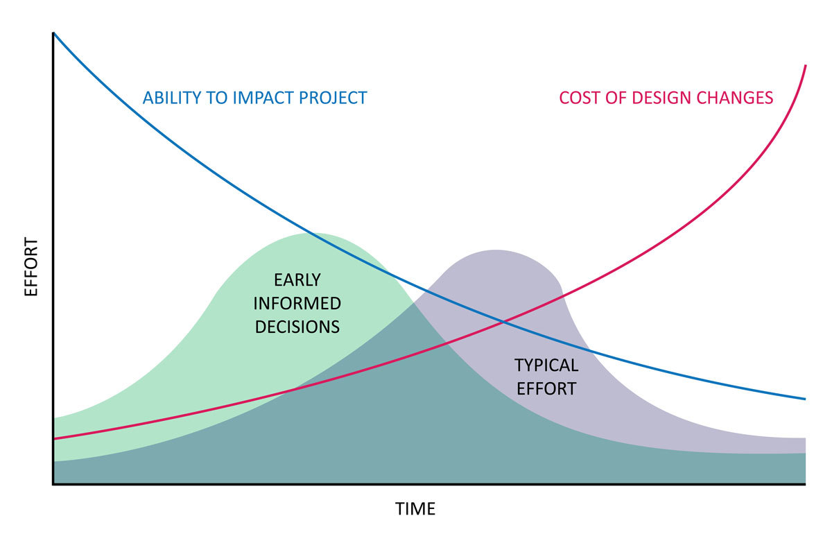Six Ways to Cheat the Architectural Cost Curve